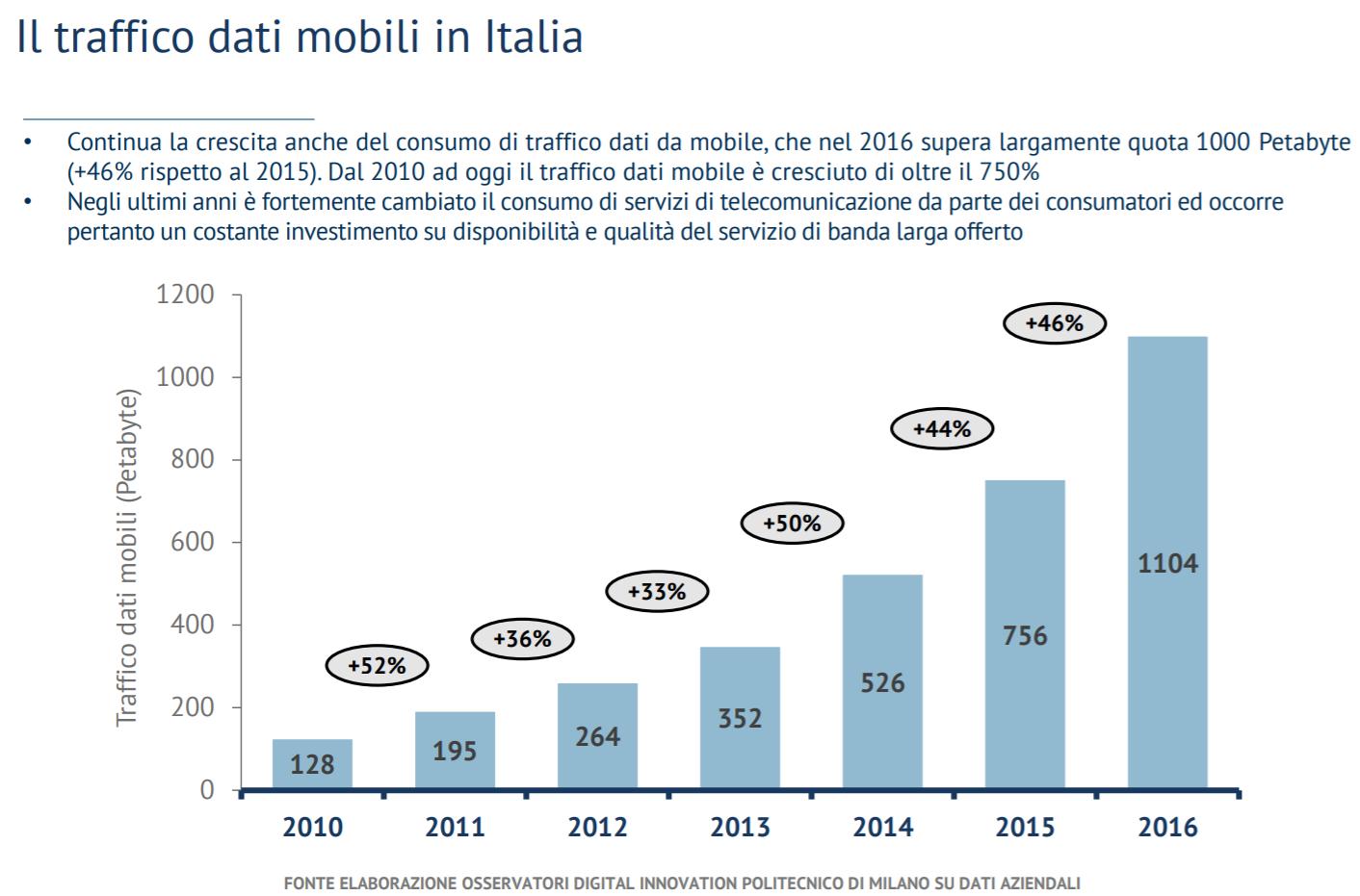 incremento traffico dati mobili
